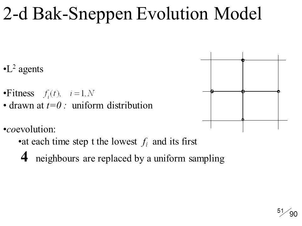 2-d Bak-Sneppen Evolution Model