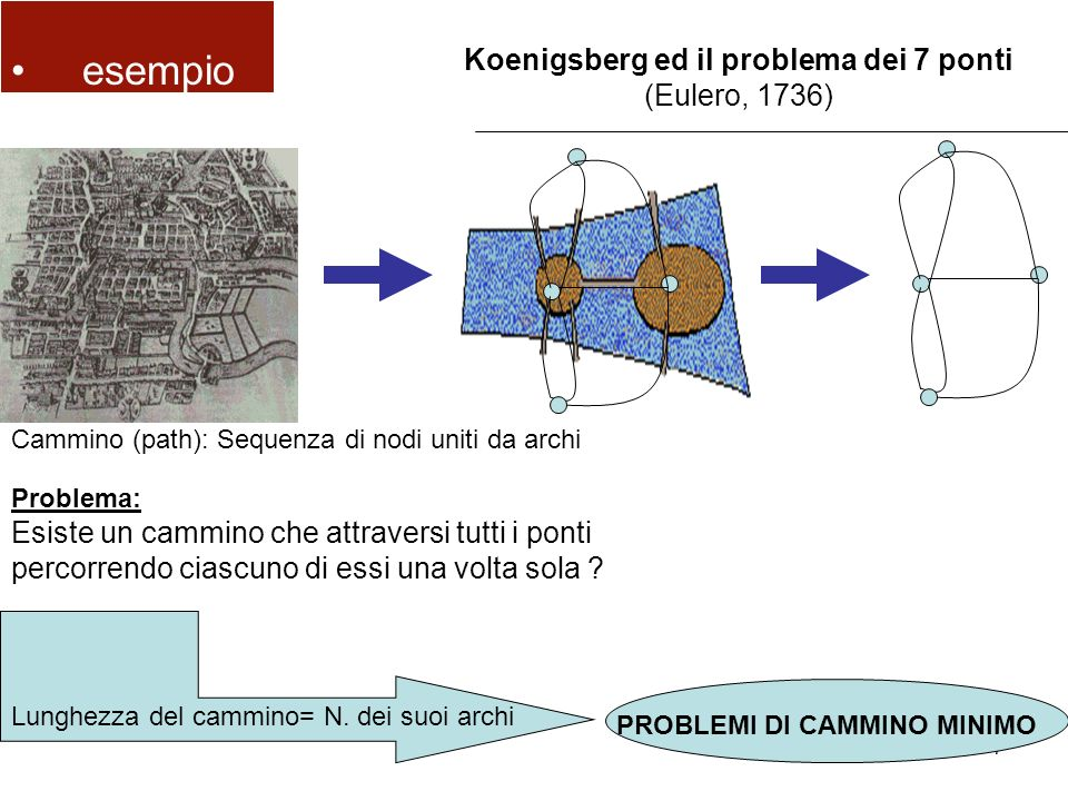 Koenigsberg ed il problema dei 7 ponti