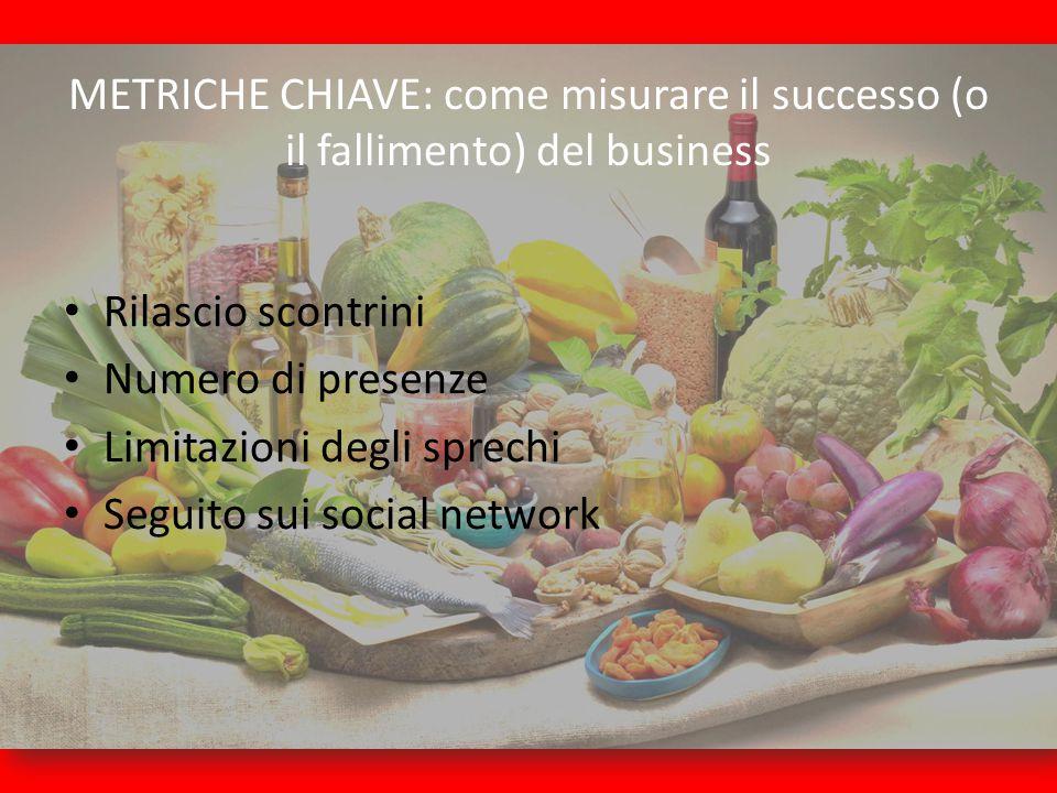 METRICHE CHIAVE: come misurare il successo (o il fallimento) del business