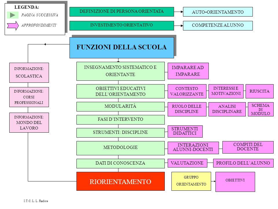FUNZIONI DELLA SCUOLA RIORIENTAMENTO LEGENDA:
