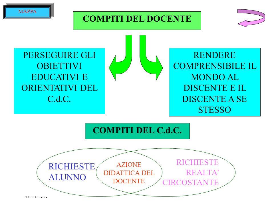 COMPITI DEL DOCENTE COMPITI DEL C.d.C.