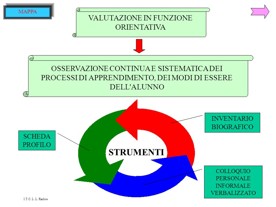 STRUMENTI VALUTAZIONE IN FUNZIONE ORIENTATIVA