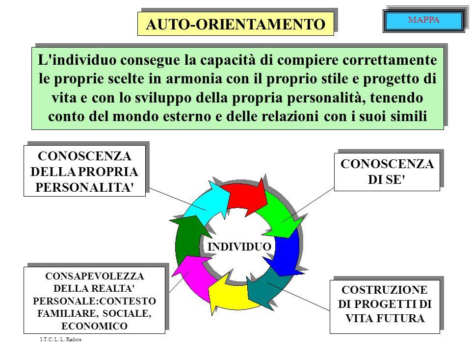 AUTO-ORIENTAMENTO MAPPA.