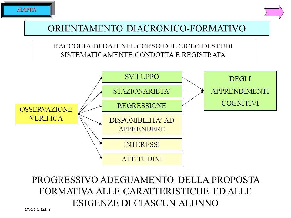 ORIENTAMENTO DIACRONICO-FORMATIVO