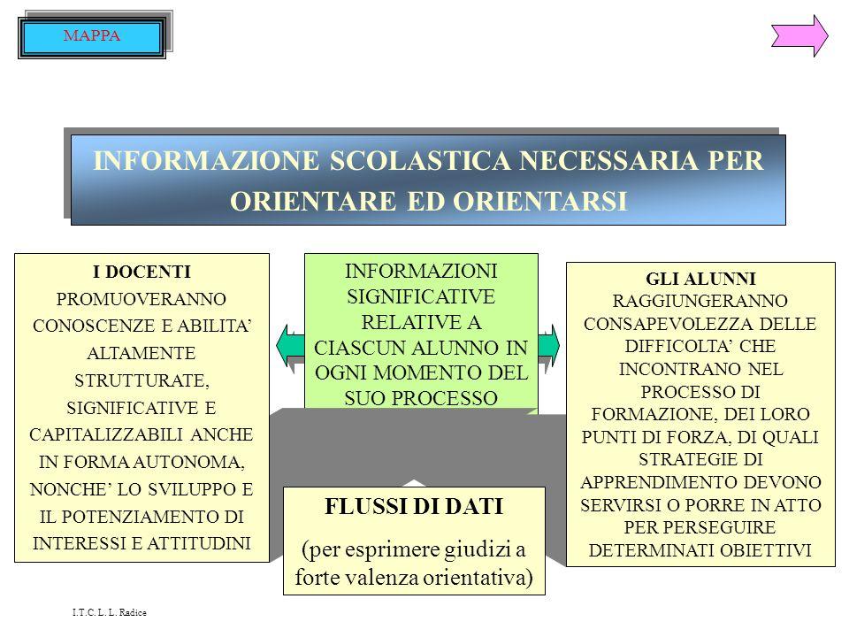 INFORMAZIONE SCOLASTICA NECESSARIA PER ORIENTARE ED ORIENTARSI