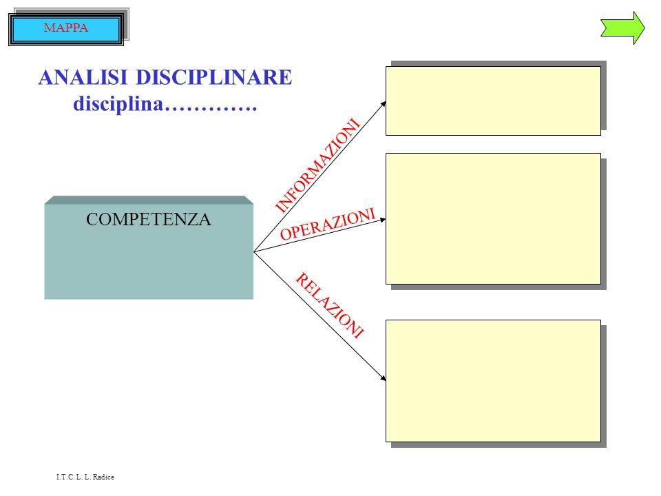 ANALISI DISCIPLINARE disciplina………….