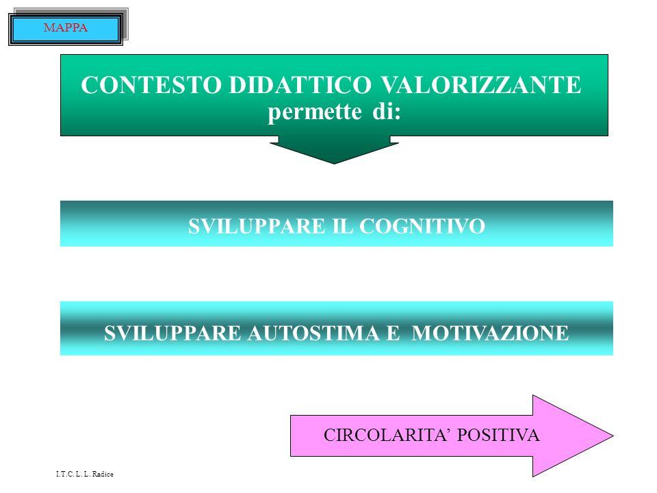 CONTESTO DIDATTICO VALORIZZANTE permette di: