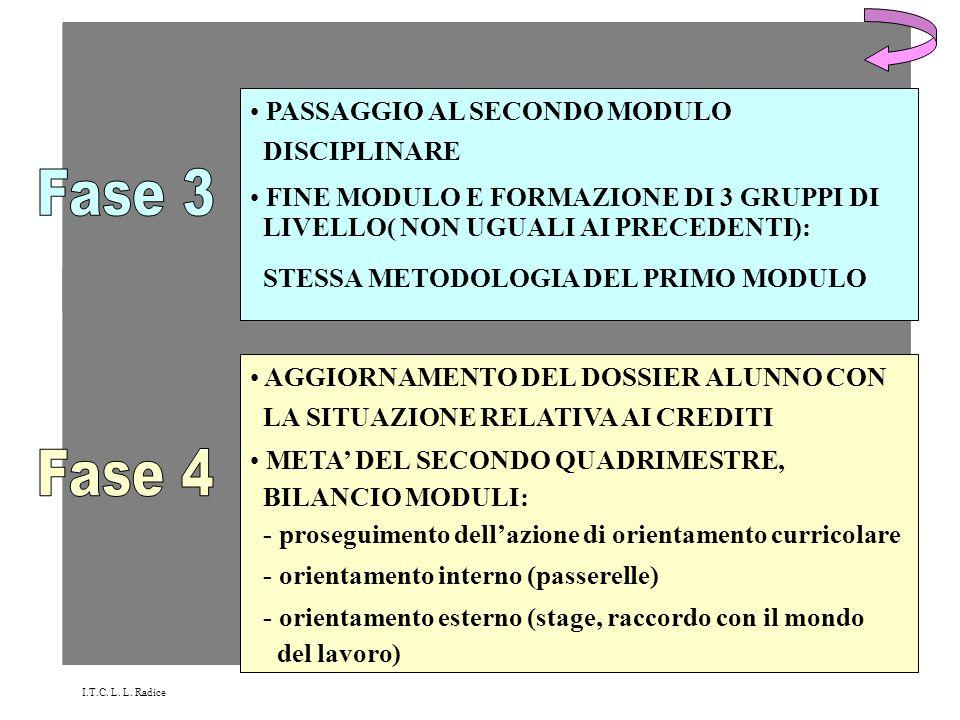 Fase 3 Fase 4 PASSAGGIO AL SECONDO MODULO DISCIPLINARE