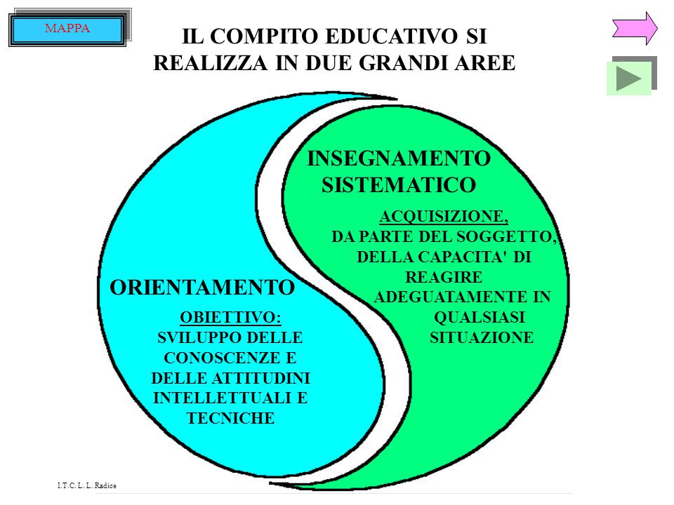 IL COMPITO EDUCATIVO SI REALIZZA IN DUE GRANDI AREE