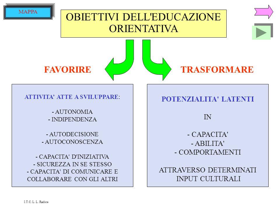 OBIETTIVI DELL EDUCAZIONE ORIENTATIVA