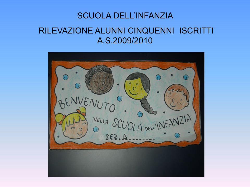 RILEVAZIONE ALUNNI CINQUENNI ISCRITTI A.S.2009/2010