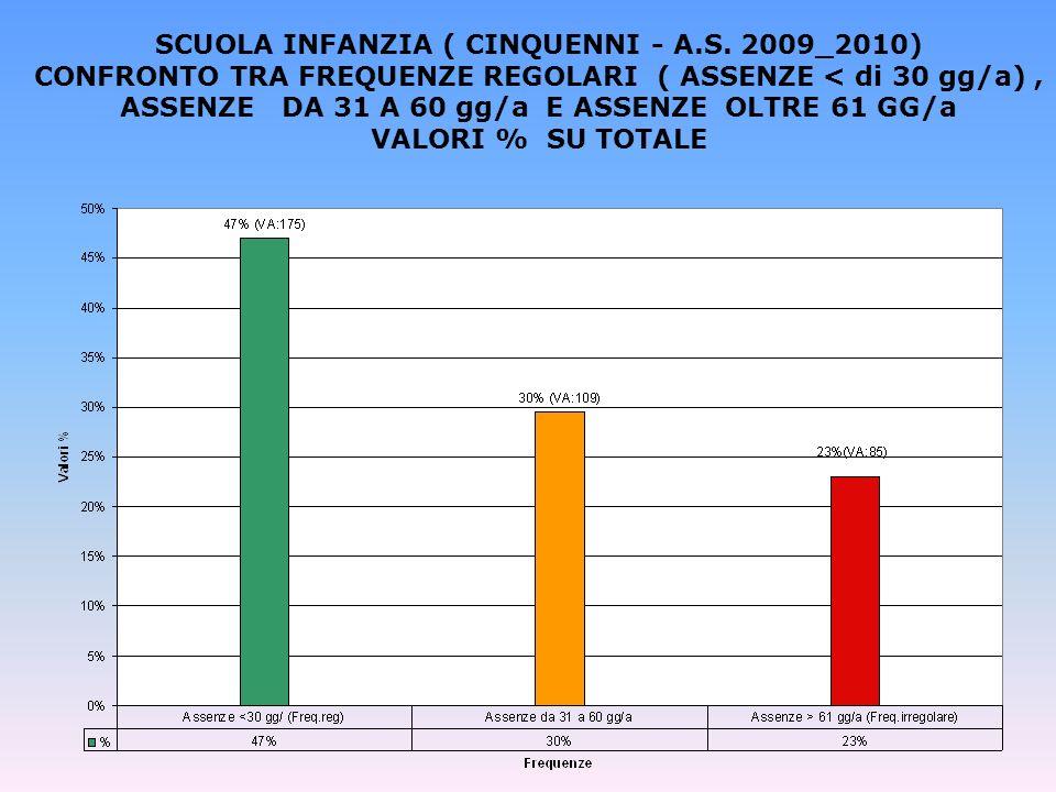 SCUOLA INFANZIA ( CINQUENNI - A.S. 2009_2010)