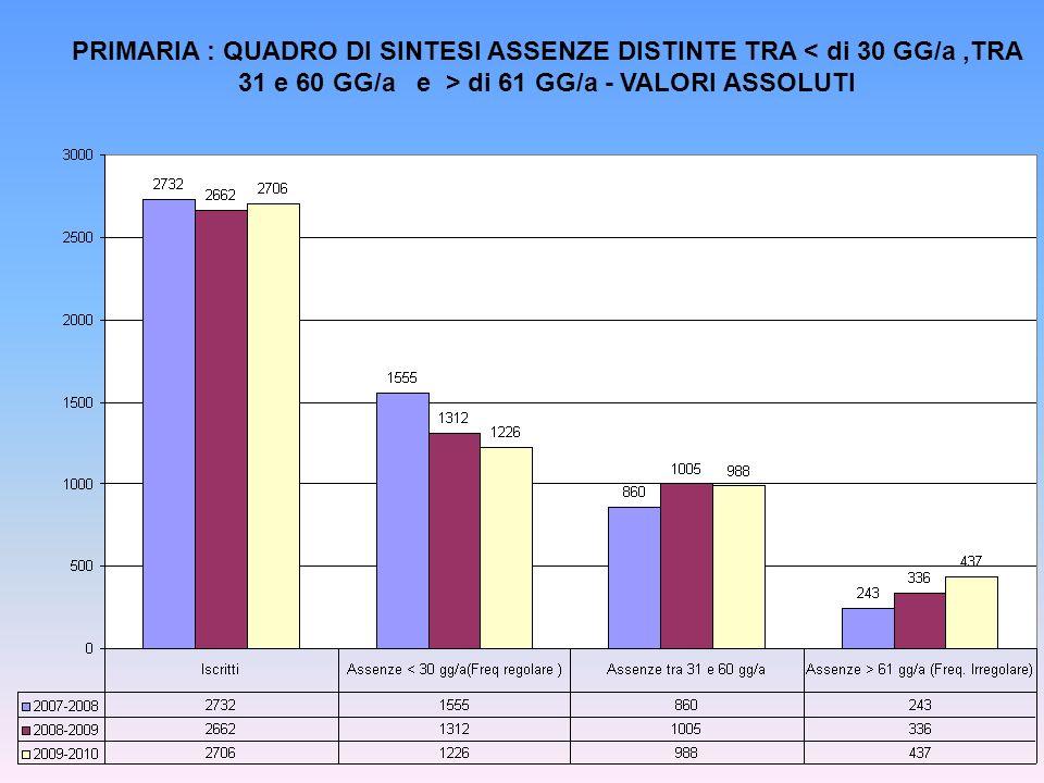 PRIMARIA : QUADRO DI SINTESI ASSENZE DISTINTE TRA < di 30 GG/a ,TRA 31 e 60 GG/a e > di 61 GG/a - VALORI ASSOLUTI