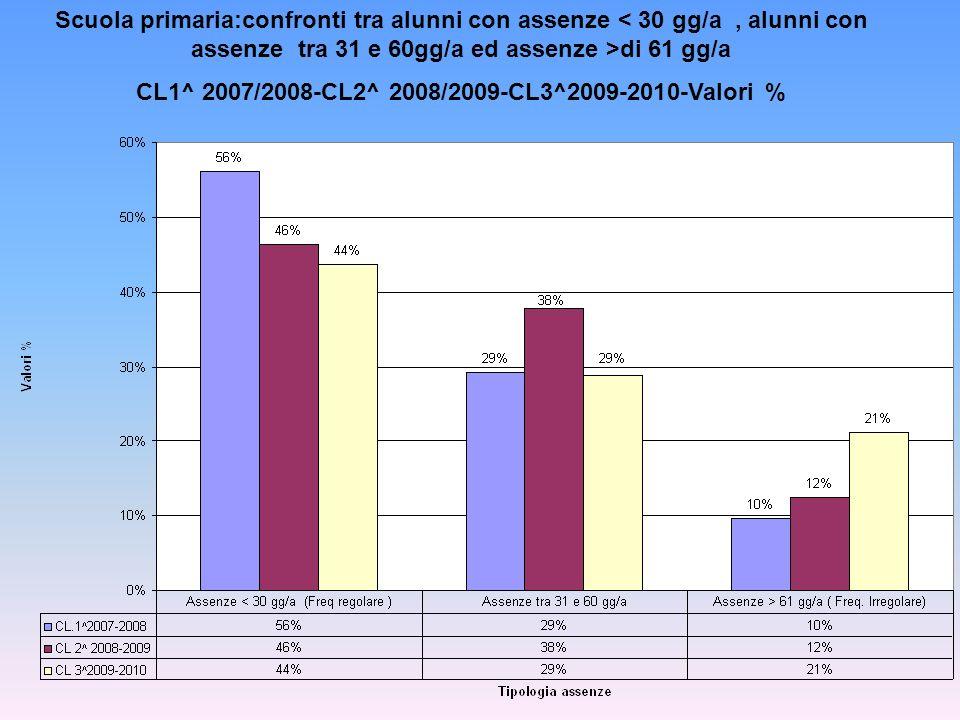 CL1^ 2007/2008-CL2^ 2008/2009-CL3^2009-2010-Valori %