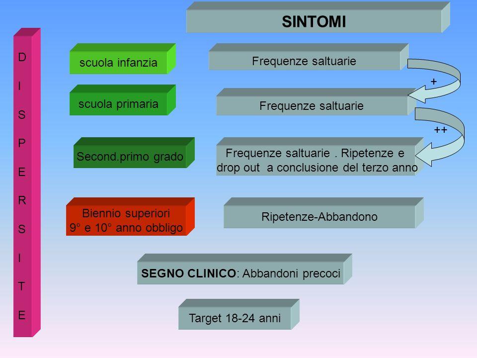 SINTOMI D scuola infanzia Frequenze saltuarie I + S P scuola primaria