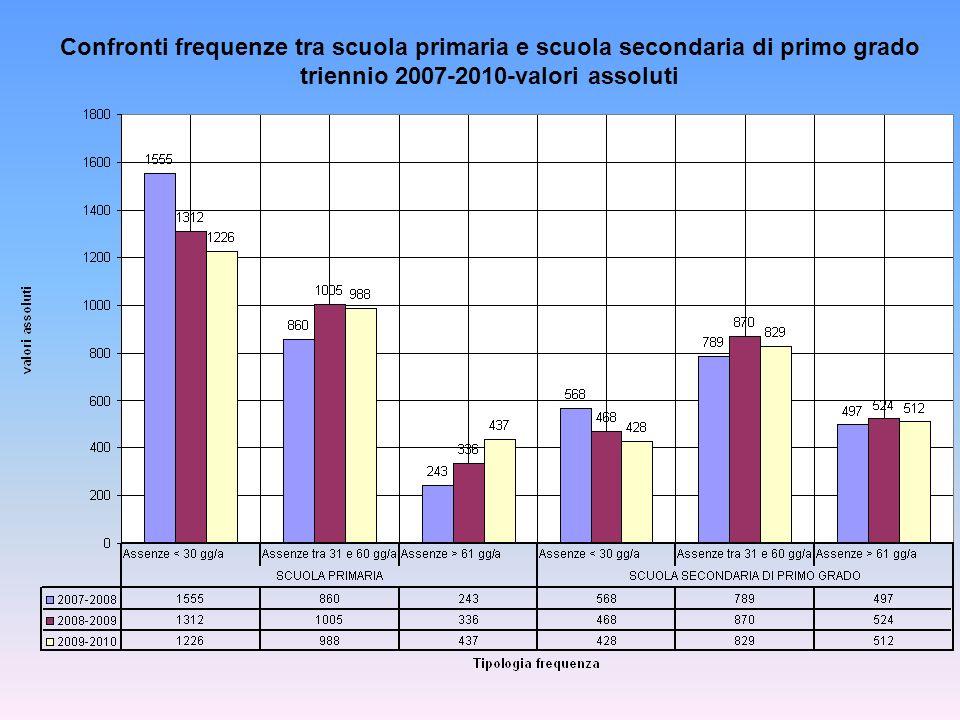 Confronti frequenze tra scuola primaria e scuola secondaria di primo grado triennio 2007-2010-valori assoluti