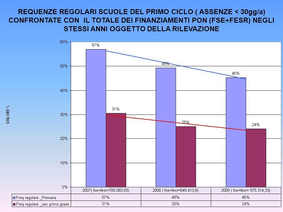REQUENZE REGOLARI SCUOLE DEL PRIMO CICLO ( ASSENZE < 30gg/a) CONFRONTATE CON IL TOTALE DEI FINANZIAMENTI PON (FSE+FESR) NEGLI STESSI ANNI OGGETTO DELLA RILEVAZIONE