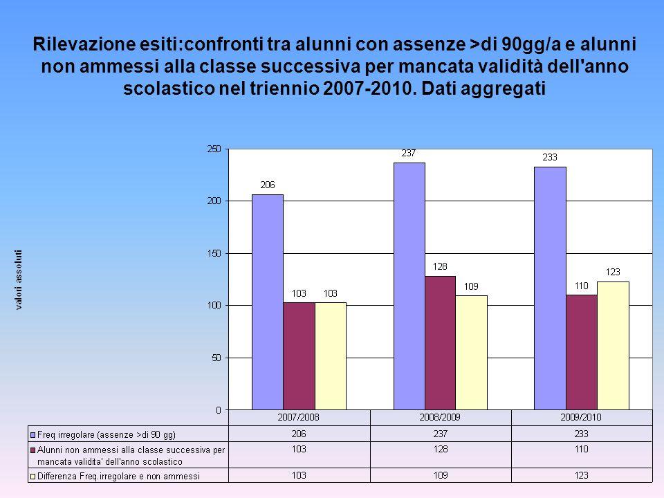 Rilevazione esiti:confronti tra alunni con assenze >di 90gg/a e alunni non ammessi alla classe successiva per mancata validità dell anno scolastico nel triennio 2007-2010.