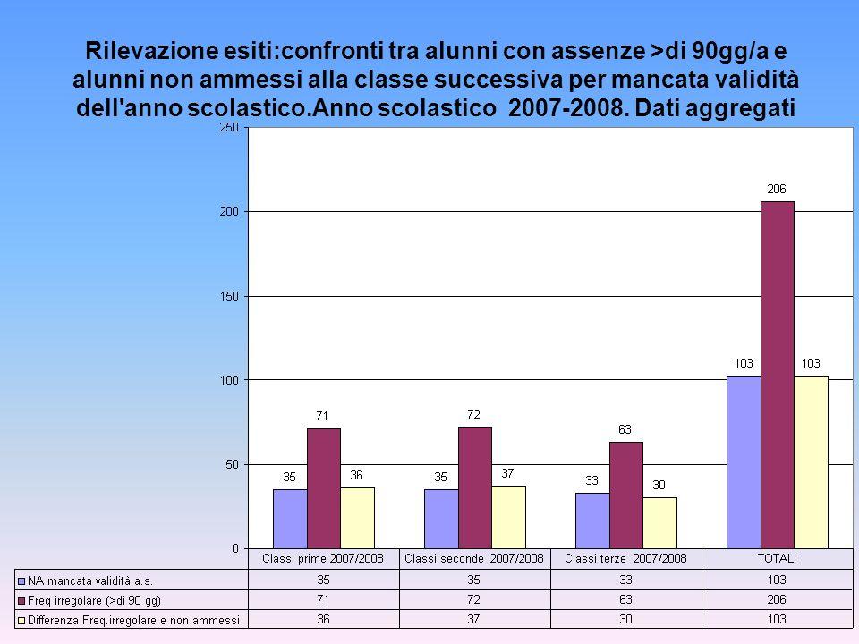 Rilevazione esiti:confronti tra alunni con assenze >di 90gg/a e alunni non ammessi alla classe successiva per mancata validità dell anno scolastico.Anno scolastico 2007-2008.