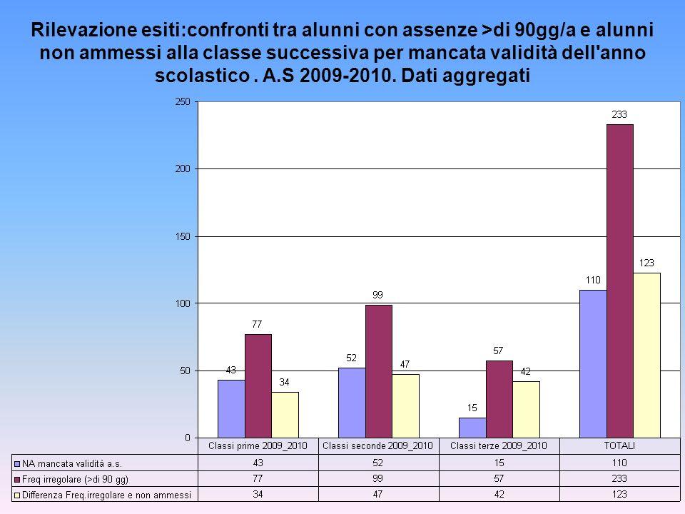 Rilevazione esiti:confronti tra alunni con assenze >di 90gg/a e alunni non ammessi alla classe successiva per mancata validità dell anno scolastico .