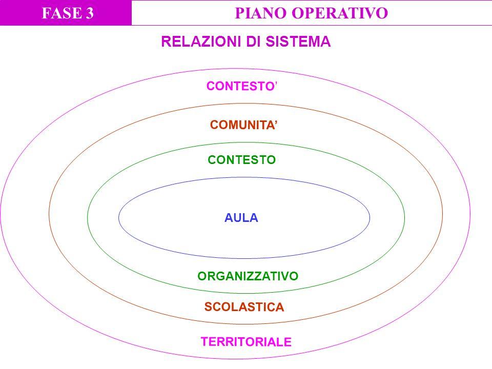 FASE 3 PIANO OPERATIVO RELAZIONI DI SISTEMA CONTESTO' COMUNITA'