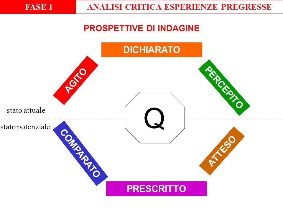 ANALISI CRITICA ESPERIENZE PREGRESSE PROSPETTIVE DI INDAGINE