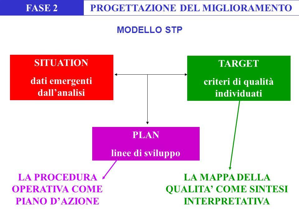 PROGETTAZIONE DEL MIGLIORAMENTO