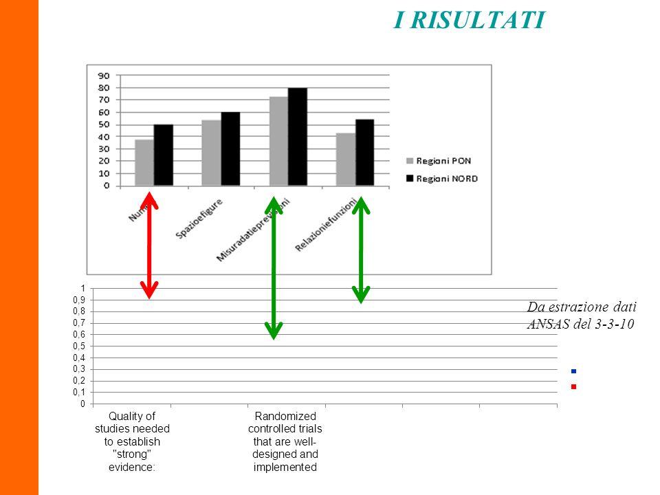 I RISULTATI Da estrazione dati ANSAS del 3-3-10