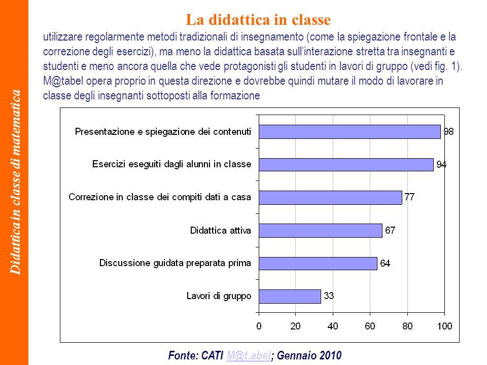 Didattica in classe di matematica Fonte: CATI M@t.abel; Gennaio 2010