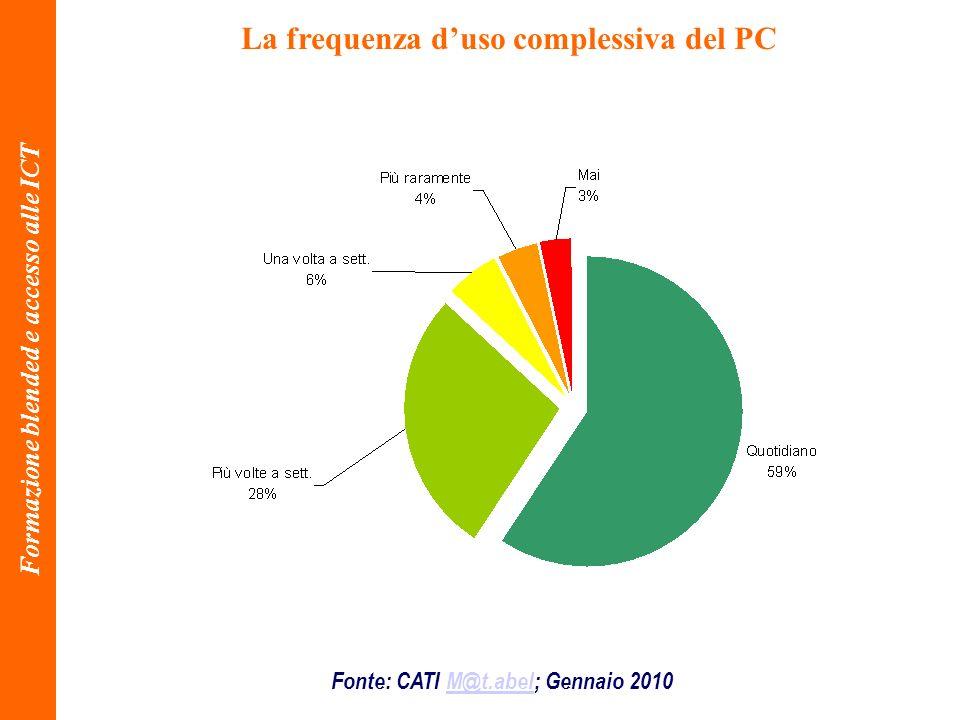 La frequenza d'uso complessiva del PC