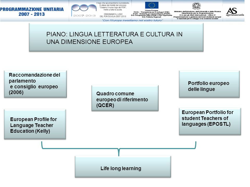 PIANO: LINGUA LETTERATURA E CULTURA IN UNA DIMENSIONE EUROPEA