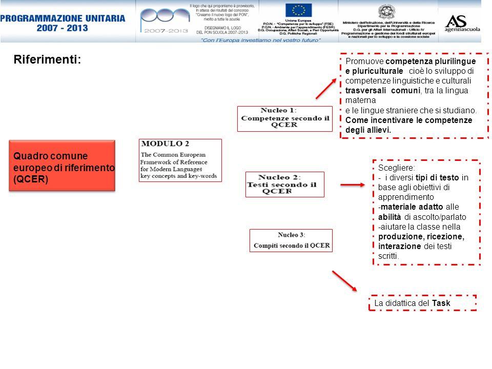 Riferimenti: Quadro comune europeo di riferimento (QCER)