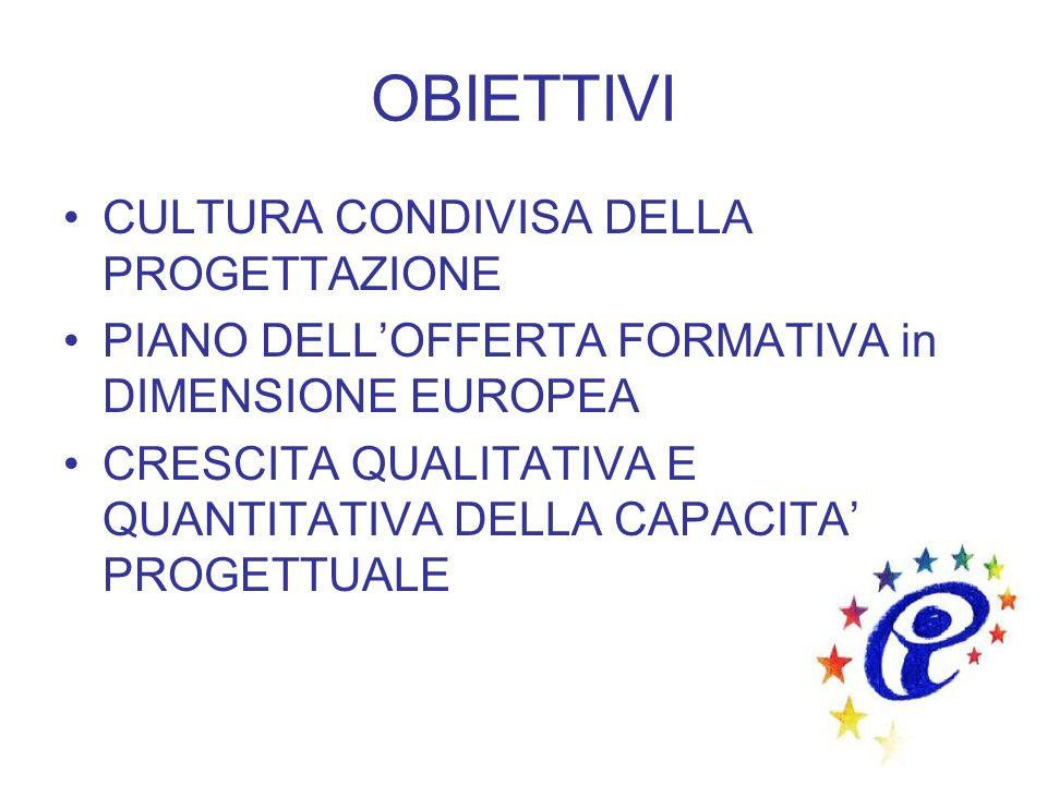 OBIETTIVI CULTURA CONDIVISA DELLA PROGETTAZIONE
