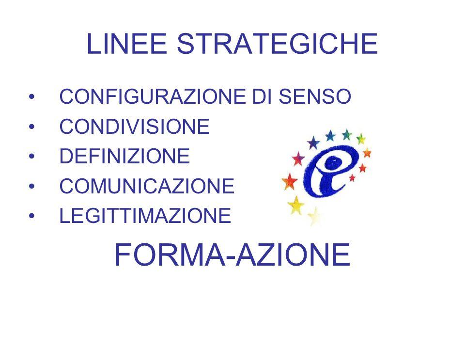 FORMA-AZIONE LINEE STRATEGICHE CONFIGURAZIONE DI SENSO CONDIVISIONE