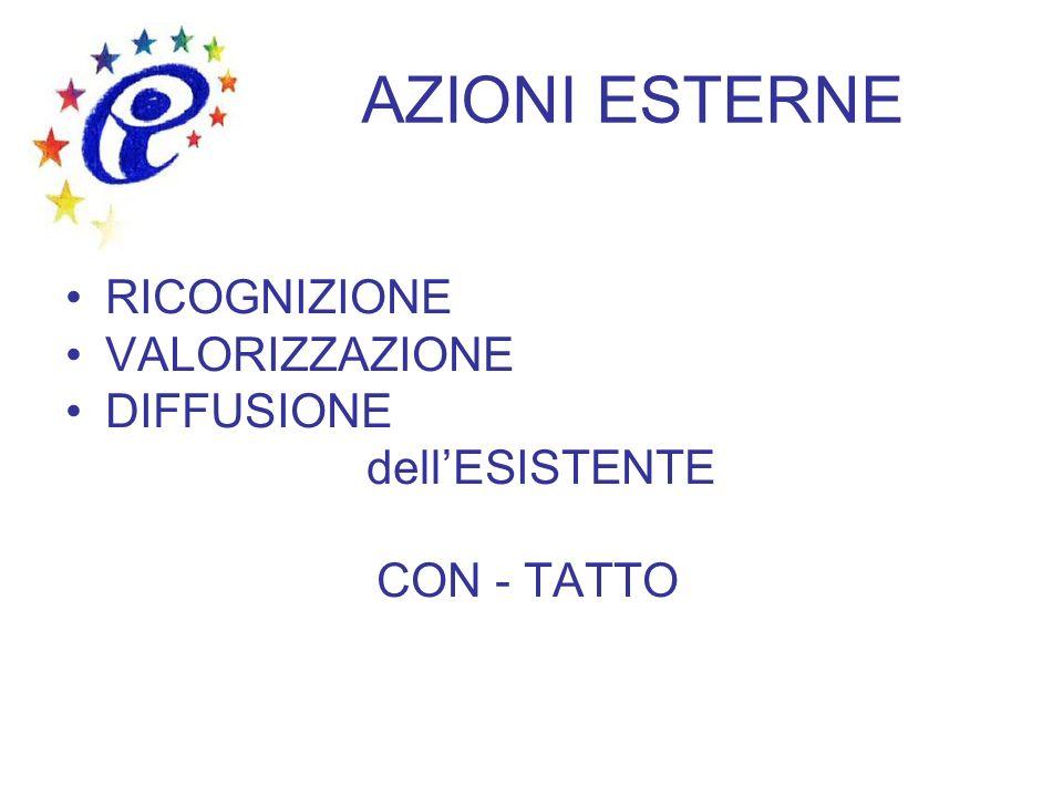 AZIONI ESTERNE RICOGNIZIONE VALORIZZAZIONE DIFFUSIONE dell'ESISTENTE