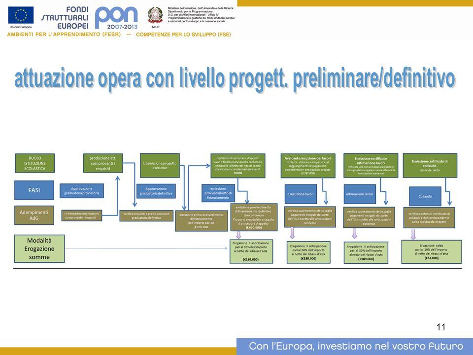 attuazione opera con livello progett. preliminare/definitivo