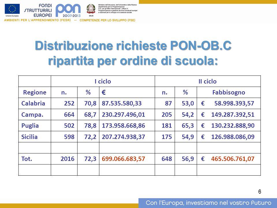 Distribuzione richieste PON-OB.C ripartita per ordine di scuola: