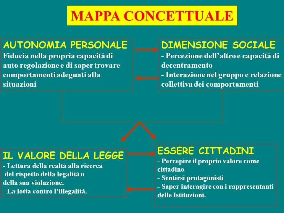 MAPPA CONCETTUALE AUTONOMIA PERSONALE DIMENSIONE SOCIALE