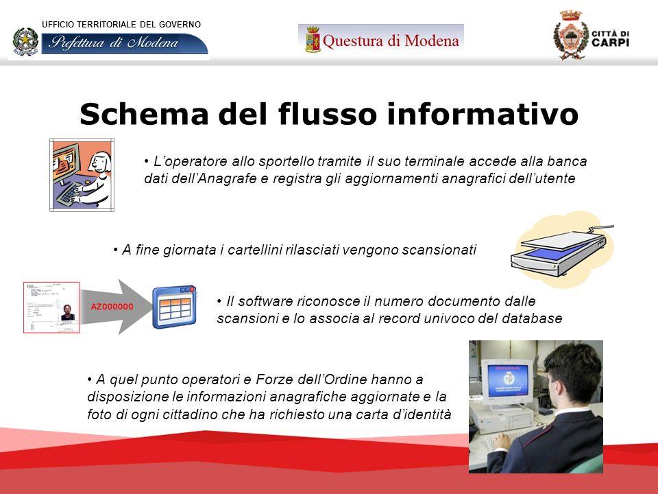 Schema del flusso informativo