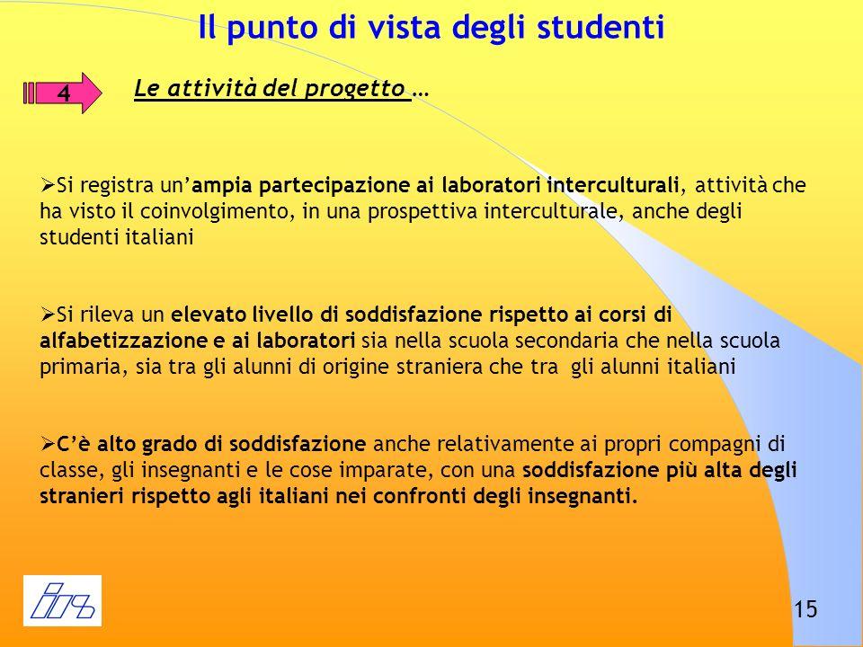 Il punto di vista degli studenti