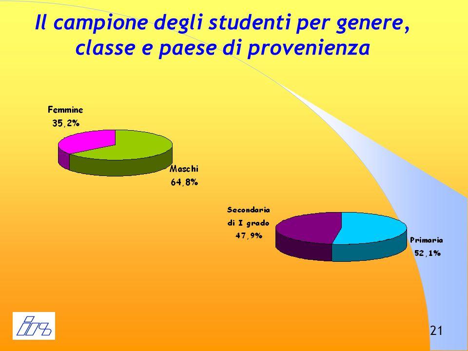 Il campione degli studenti per genere, classe e paese di provenienza