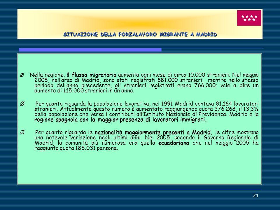 SITUAZIONE DELLA FORZALAVORO MIGRANTE A MADRID