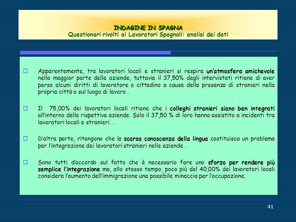 INDAGINE IN SPAGNA Questionari rivolti ai Lavoratori Spagnoli: analisi dei dati