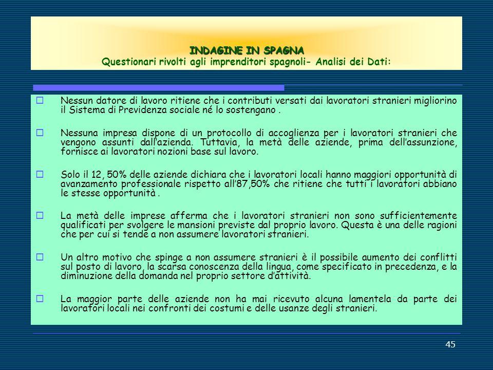 INDAGINE IN SPAGNA Questionari rivolti agli imprenditori spagnoli- Analisi dei Dati: