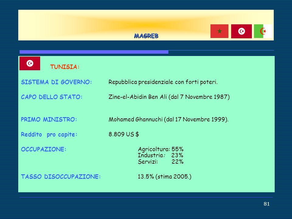 MAGREBTUNISIA: SISTEMA DI GOVERNO: Repubblica presidenziale con forti poteri. CAPO DELLO STATO: Zine-el-Abidin Ben Ali (dal 7 Novembre 1987)