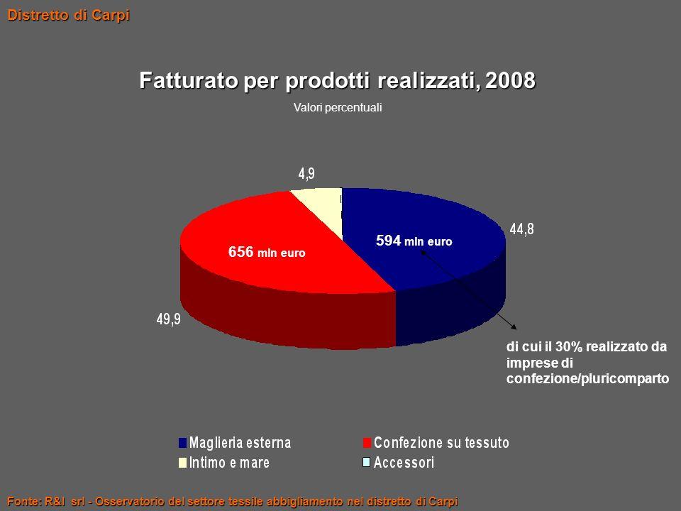 Fatturato per prodotti realizzati, 2008