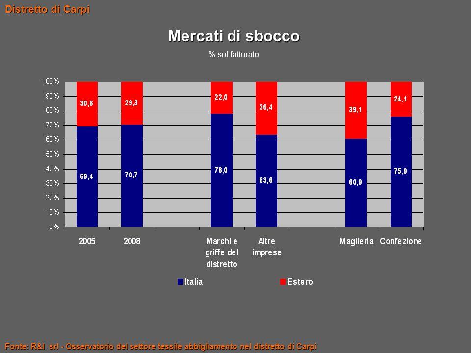 Mercati di sbocco Distretto di Carpi % sul fatturato