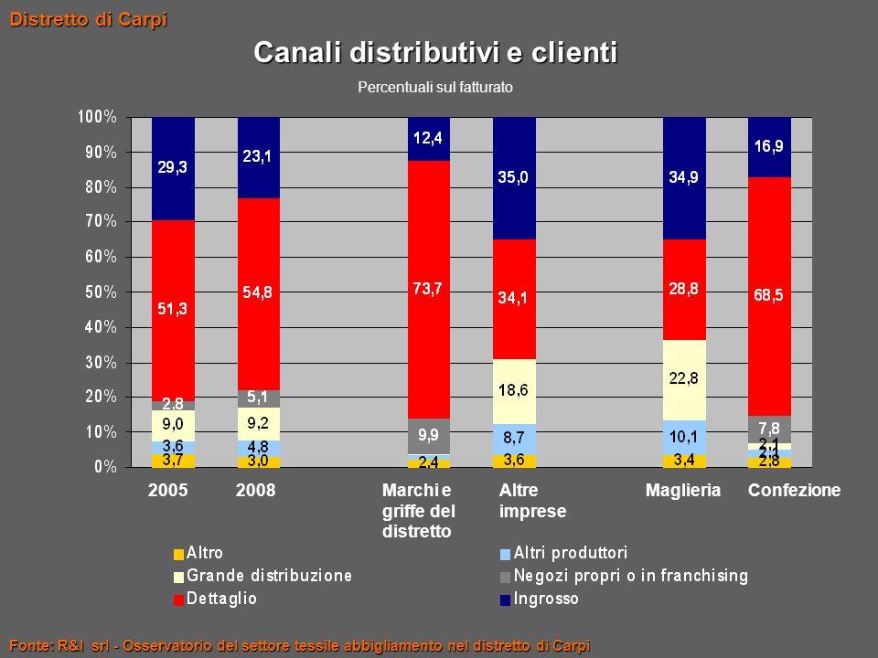 Canali distributivi e clienti