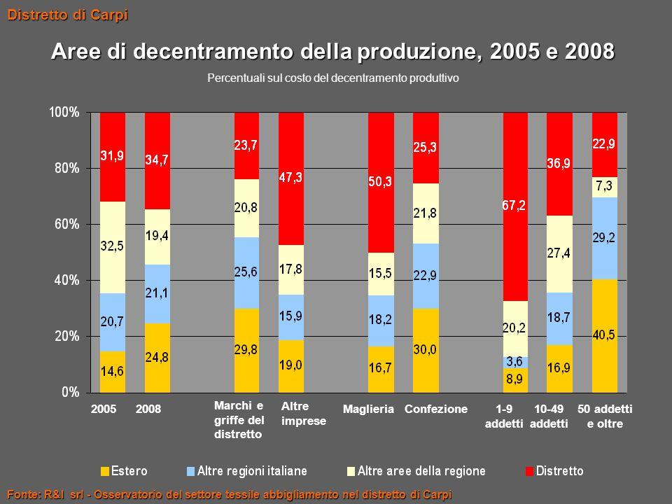 Aree di decentramento della produzione, 2005 e 2008