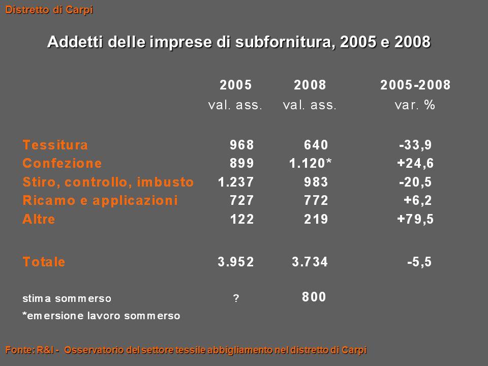 Addetti delle imprese di subfornitura, 2005 e 2008